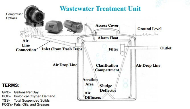 wastewater treatment unit